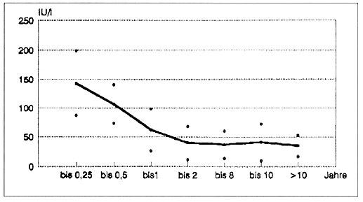 laborwerte normwerte tabelle